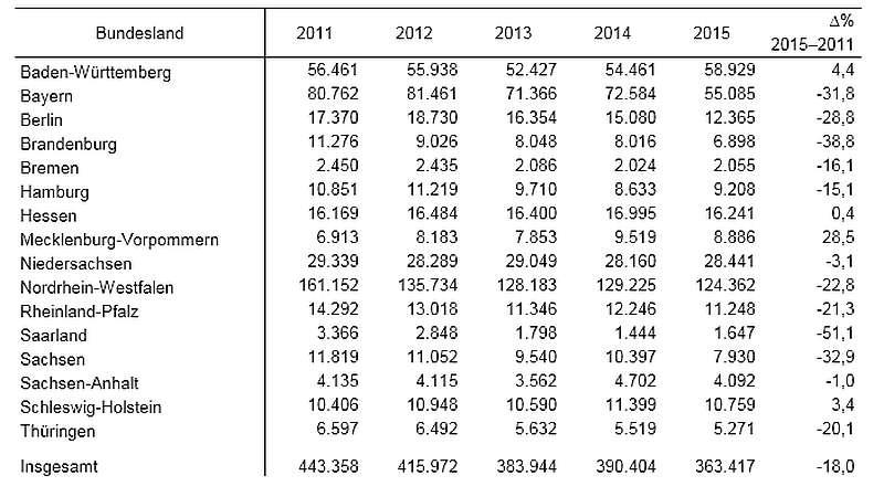 Verbotswidriges Benutzen des Mobiltelefons: Bundesland; 2011 bis 2015 (Foto: KBA)