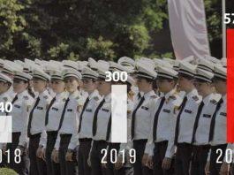 1.010 zusätzliche Polizeivollzugsbeamte in drei Jahren (Foto: HMDIS)
