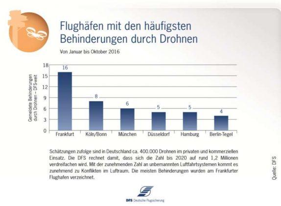 Infografik: DFS