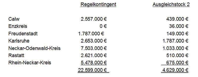 Tabelle (Quelle: RP Karlsruhe)