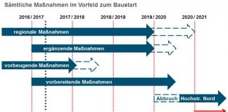Sämtliche Maßnahmen im Vorfeld zum Baustart (Quelle: Stadt Ludwigshafen)