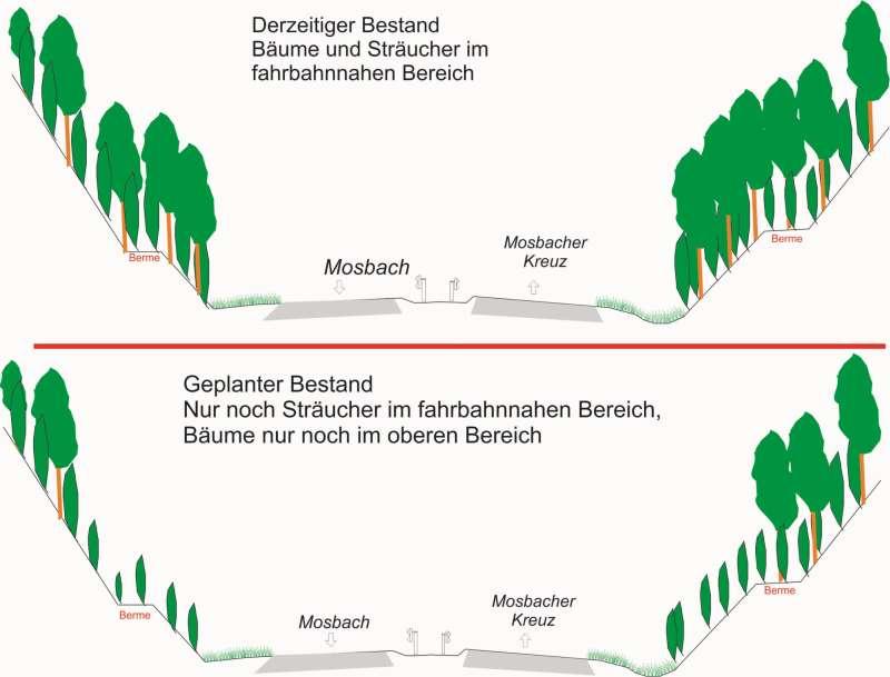 Skizze des geplanten Eingriffs zwischen Mosbach und dem Mosbacher Kreuz (Foto: Landratsamt NOK)