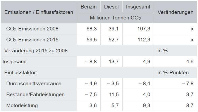 Einflussfaktoren auf die CO2-Emissionen der Pkw (Quelle: DESTATIS)