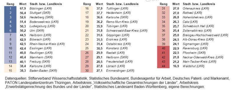 Quelle: Statistisches Landesamt Baden-Württemberg, Stuttgart, Jahr  Kartengrundlage GfK GeoMarketing GmbH, Karte erstellt mit RegioGraph 2015