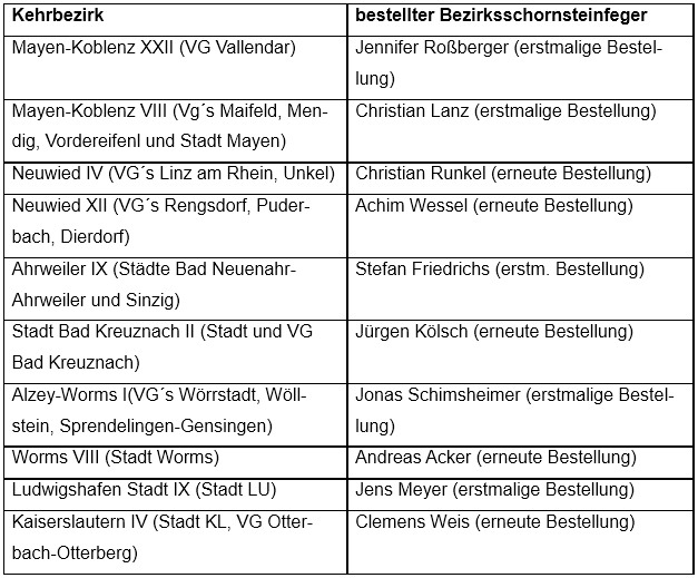 Übersicht über die bestellten Bezirksschornsteinfeger (Quelle: ADD)