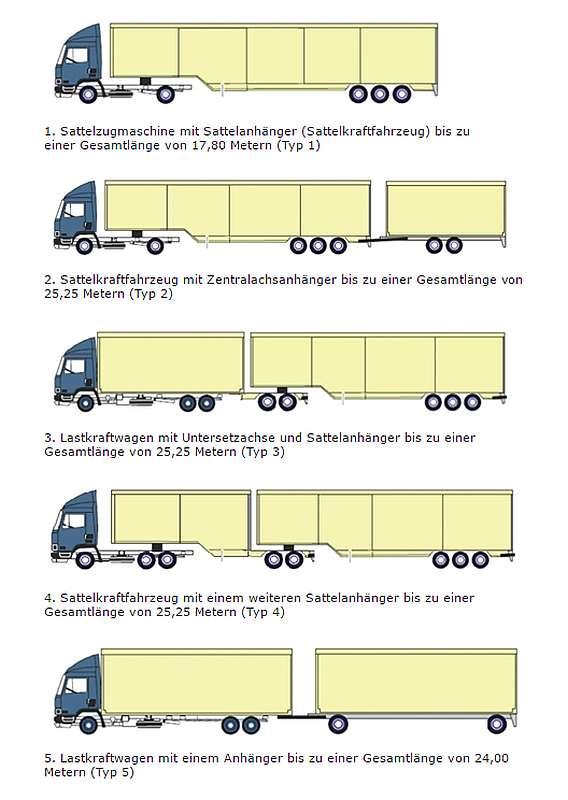 Übersicht über die verschiedenen Lang-LKW-Typen (Quelle: BASt)