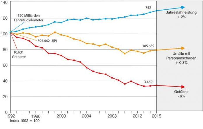 Entwicklung der Fahrleistung (Quelle: DIW; 2016 Schätzung SSP, BASt) sowie der Unfälle mit Personenschaden und der Getöteten in den Jahren 1992 bis 2016 (Grafik: BASt)