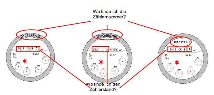 Korrekte Ablesung der Wasseruhr (Quelle: Stadt Rheinstetten)