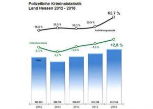 Die hessische polizeiliche Kriminalstatistik (Quelle: HMdIS)
