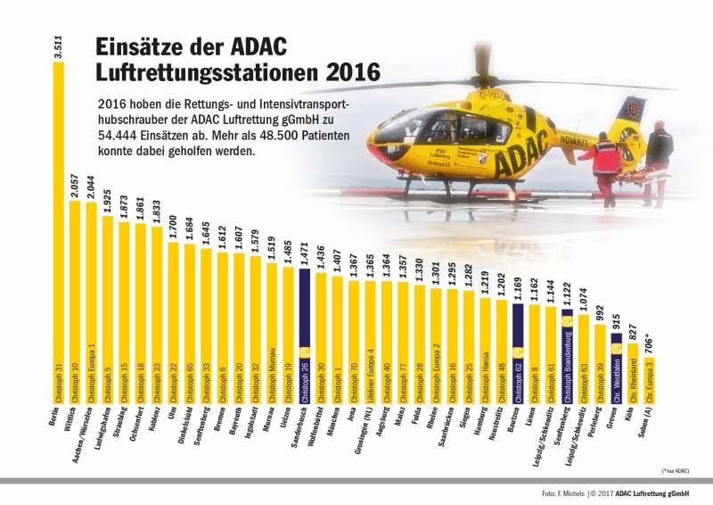 Bilanz 2016 der ADAC-Luftrettungsstationen (Foto: ADAC Luftrettungsstation gGmbH)