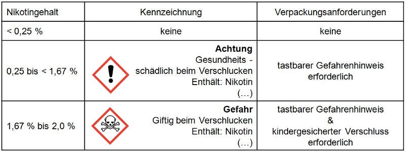 Aus der Grafik gehen die unterschiedlichen gefahrstoffrechtlichen Kennzeichnungs- und Verpackungspflichten hervor. (Foto: Regierungspräsidium Darmstadt)