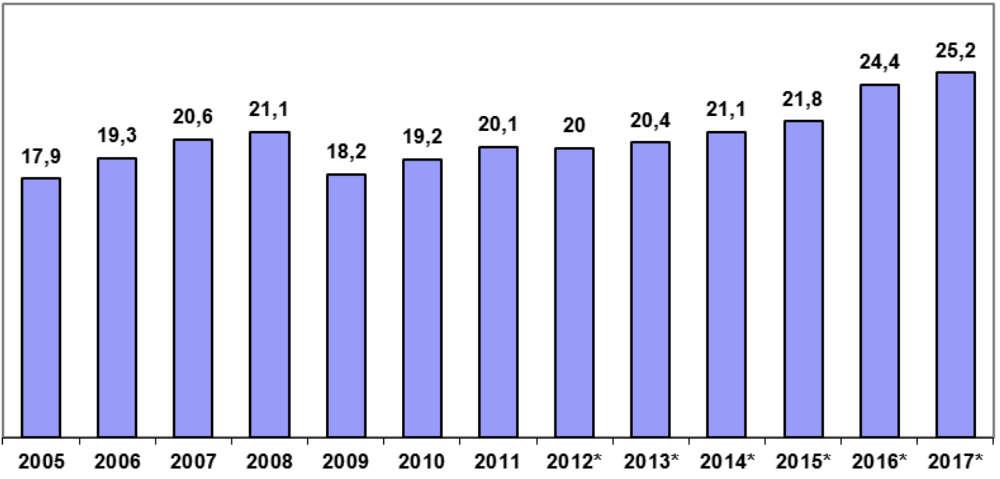 Fahrleistungen in den ersten 3 Quartalen (Mrd. km) (* = Die Fahrleistungen auf den ab 01.08.2012 bis 01.07.2015 zusätzlich mautpflichtigen Fahrzeugen sind in den Zahlen enthalten) (Quelle: BAG)