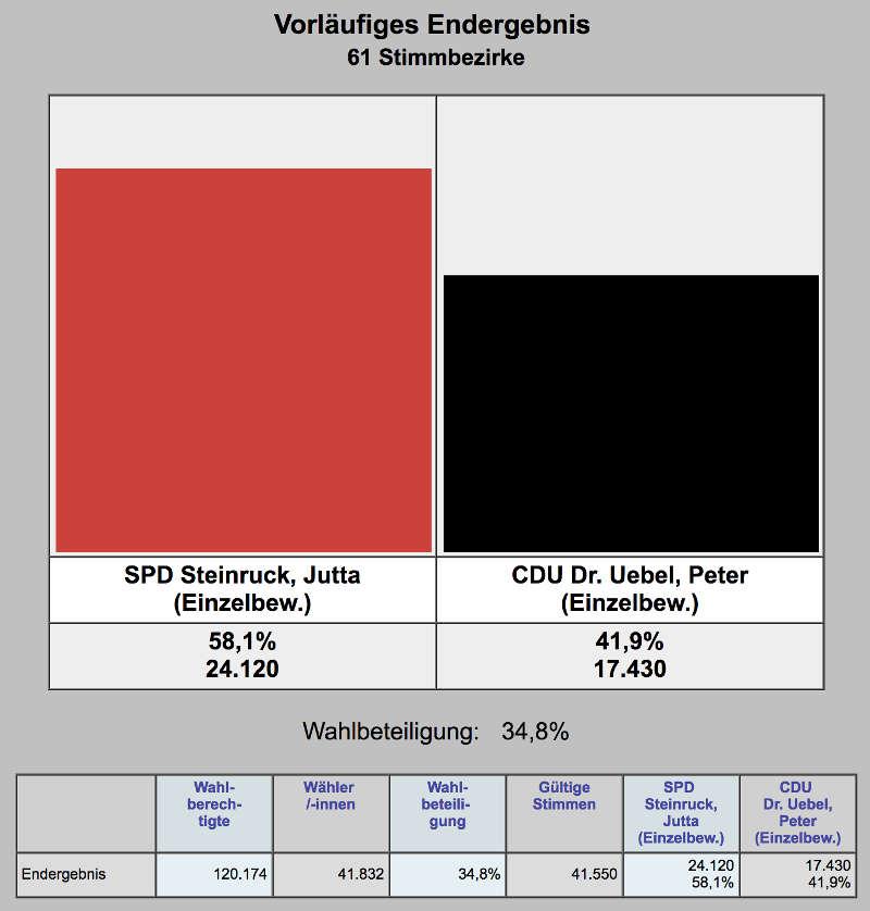 Vorläufiges Ergebnis Stichwahl OB-Wahl Ludwigshafen 15.10.2017 (Quelle: Stadt Ludwigshafen)