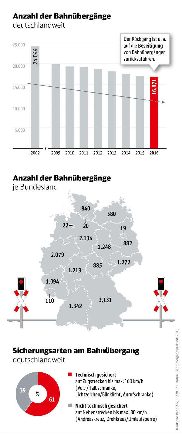 Bahnübergänge (Quelle: Deutsche Bahn AG)