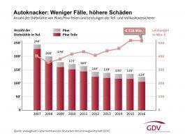 Statistik der Jahre 2007 bis 2016) (Quelle: GDV)