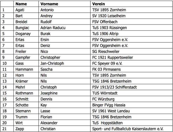 Teilnehmer der Prüfungsgruppen (Quelle: SWFV)