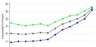 wirtschaft_geschlechterquote