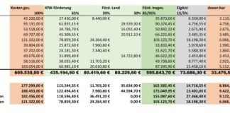 Energetische Quartierskonzepte - Übersicht Finanzen