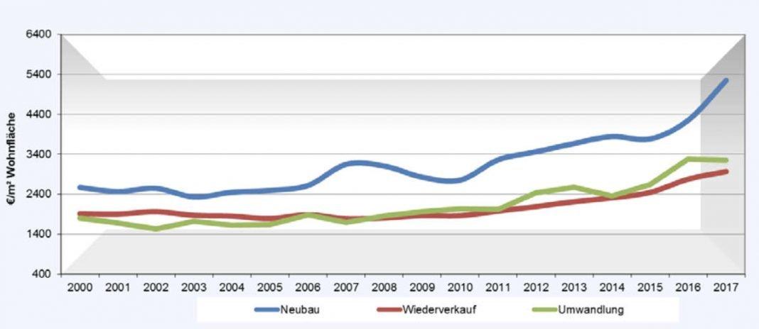 Wiesbaden: Marktanalyse des Gutachterausschusses für das Jahr 2018 ...