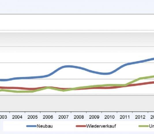 Entwicklung der Durchschnittspreise für Wohneigentum