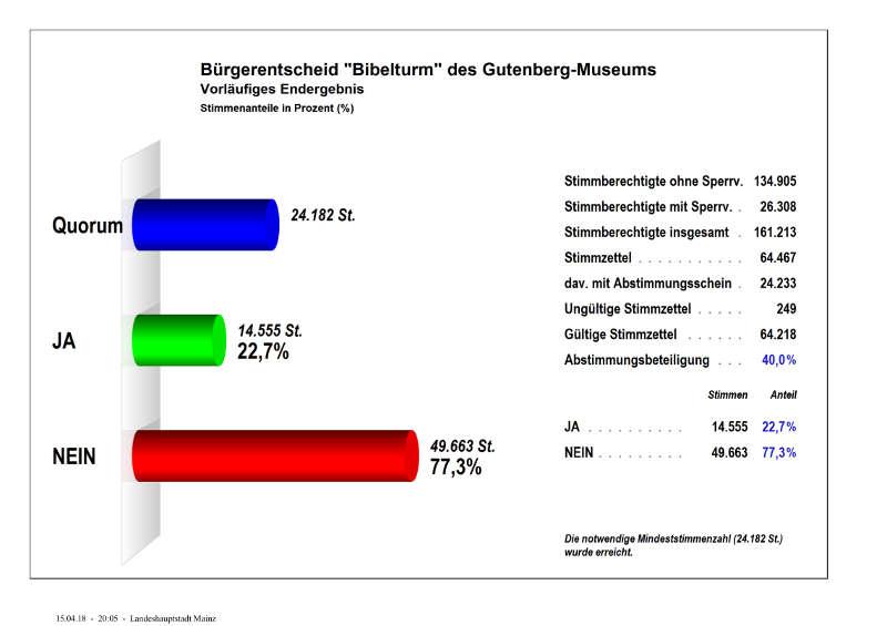 Vorläufiges Endergebnis im Bürgerentscheid zum Bibelturm (Quelle: Stadtverwaltung Mainz)