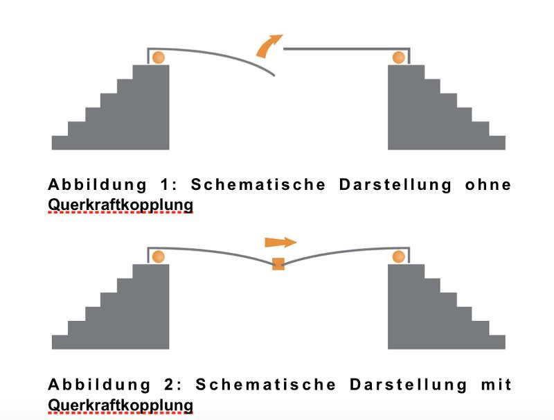 Abbildung 1: Schematische Darstellung ohne Querkraftkopplung, Abbildung 2: Schematische Darstellung mit Querkraftkopplung
