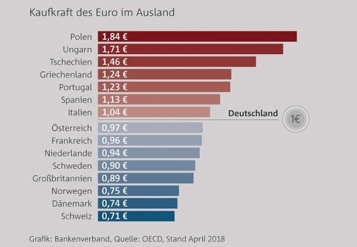 Kaufkraft des Euro im Ausland (Quelle: Bankenverband)