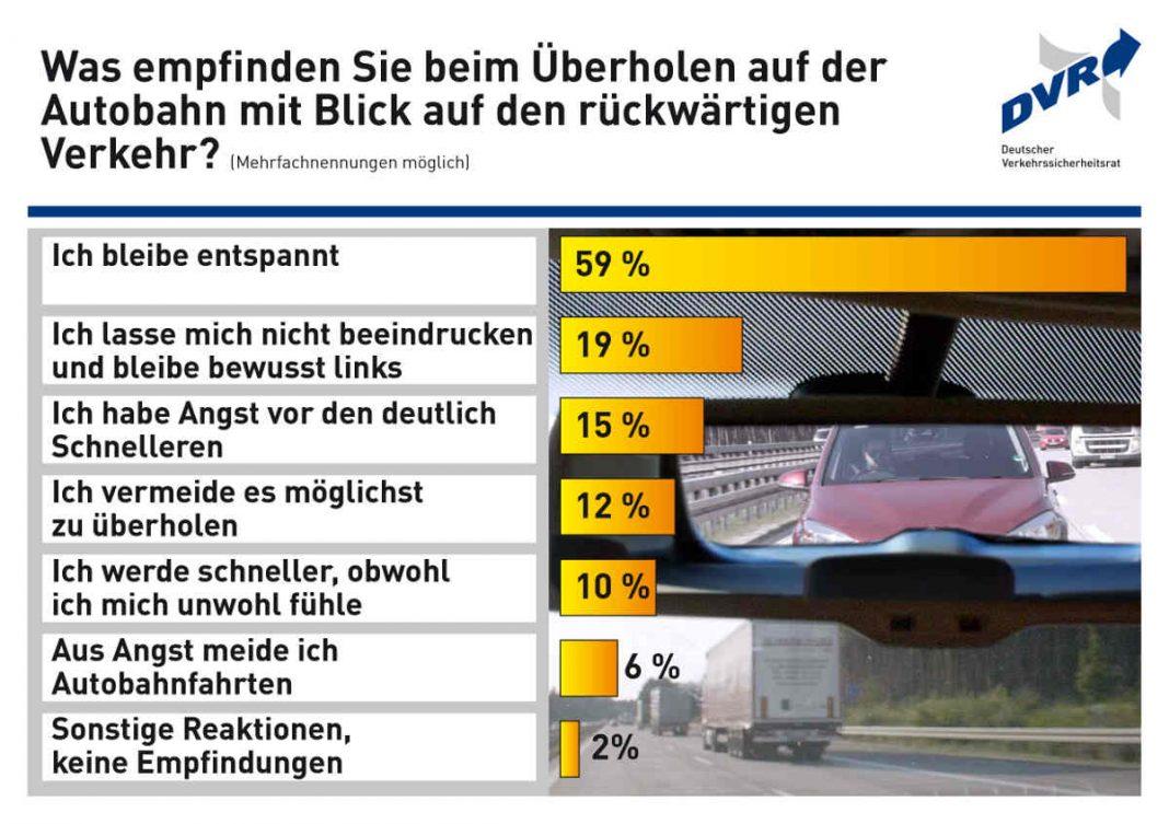 DVR-Umfrage zum Verhalten auf der Autobahn / Fast ein Drittel der Autofahrerinnen und Autofahrer in Deutschland lassen sich beim Überholen durch Raser und Drängler auf der Autobahn verunsichern. Der Deutsche Verkehrssicherheitsrat (DVR) empfiehlt daher, auf der Autobahn eine angepasste Geschwindigkeit zu wählen und die Richtgeschwindigkeit von 130 km/h einzuhalten. (Quelle: obs/Deutscher Verkehrssicherheitsrat e.V./DVR)