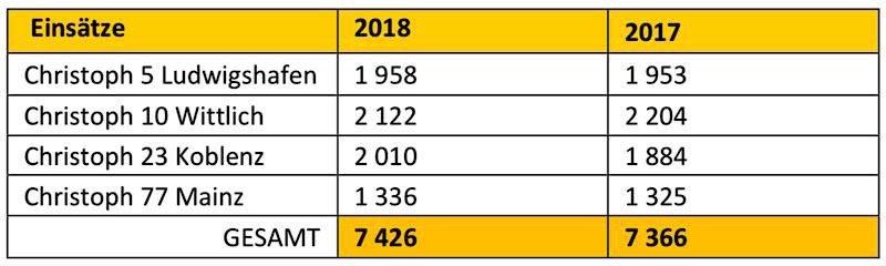 Einsatzzahlen 2017/2018 Rettungshubschrauber Christoph 5 (Quelle: ADAC Luftrettung)