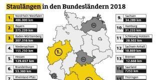 Staulängen in den Bundesländern (Quelle: ADAC e.V.)