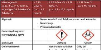 Übersicht Kennzeichnung E-Liquids gemäß CLP-Verordnung (Quelle: SGD Süd)