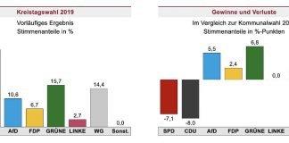 Vorläufiges Ergebnis: Stimmenanteile in % 2019 und 2014 (Quelle: Landeswahlleiter RLP)