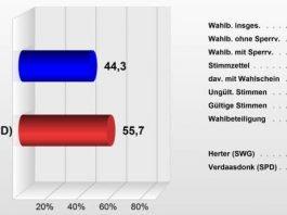Stimmenanteile in Prozent