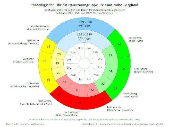 Phaenologie_langjaehrig_NRG19_1951-1980_aktuell