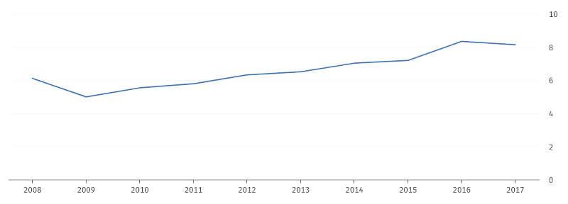 Umsätze der Messe-, Ausstellungs- und Kongressveranstalter in Milliarden EUR (Quelle: DESTATIS)