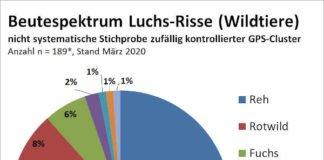 nicht systematisch erhobene Daten mittels GPS-Koordinaten der Luchs-Sendehalsbänder zu Wildtierrissen in Rheinland-Pfalz © SNU RLP / FAWF