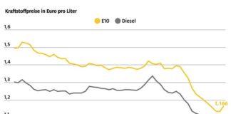 Kraftstoffpreise in Euro pro Liter (Quelle: ADAC e.V.)