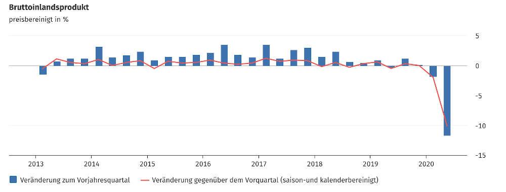 Quelle: Statistisches Bundesamt (DESTATIS)