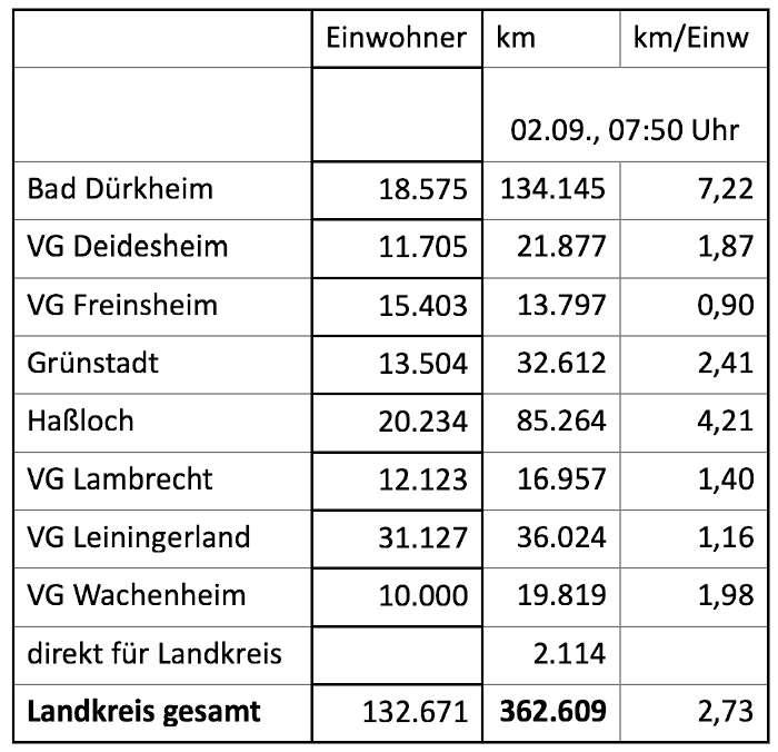 Tabelle mit den gefahrenen Kilometern (Stand: 02.09.2020) (Quelle: Kreisverwaltung Bad Dürkheim)