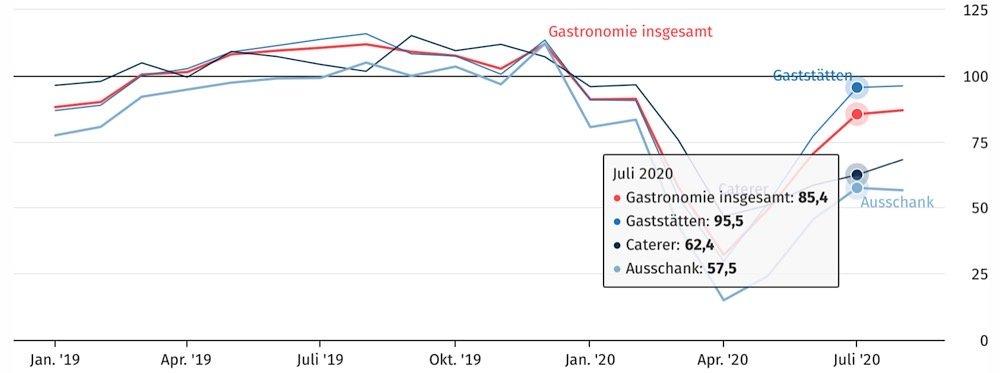 Umsatz in der Gastronomie in konstanten Preisen (real), Index, 2015 = 100 (Quelle: DESTATIS)