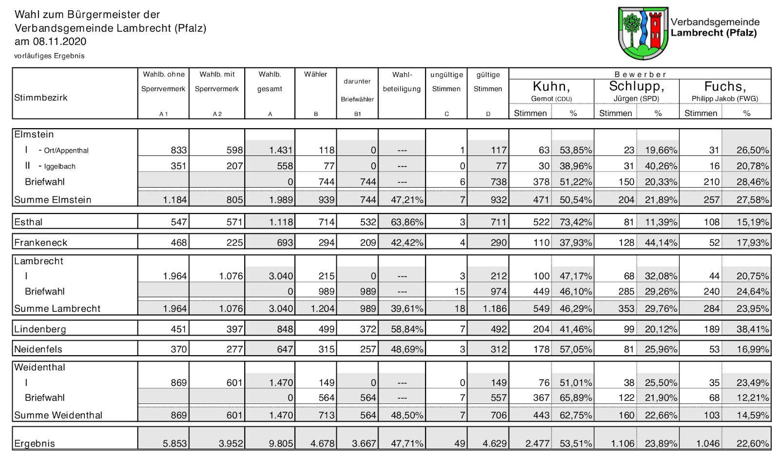 Vorläufiges Ergebnis der Bürgermeisterwahlen der Verbandsgemeinde Lambrecht (Pfalz