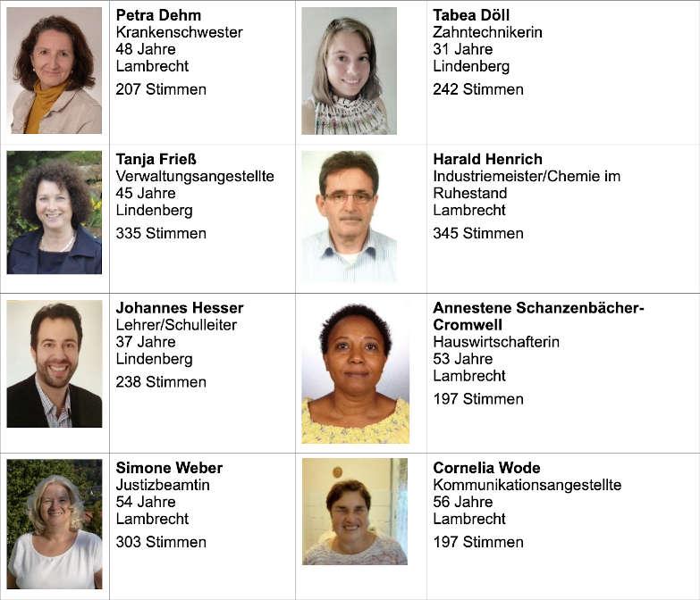 Die acht gewählten Presbyterinnen und Presbyter. (Foto: Kirche/privat)