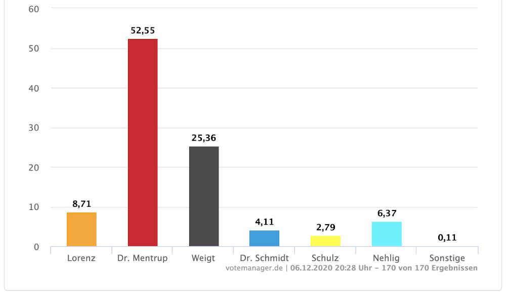 Oberbürgermeisterwahl Karlsruhe am 06.12.2020 (Quelle: Stadt Karlsruhe)