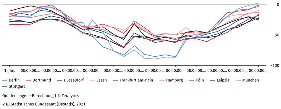 Veränderung der Mobilität in ausgewählten Städten im Tagesverlauf zum Jahreswechsel 2020/21 gegenüber dem Vorjahr in % (Quelle: DESTATIS)