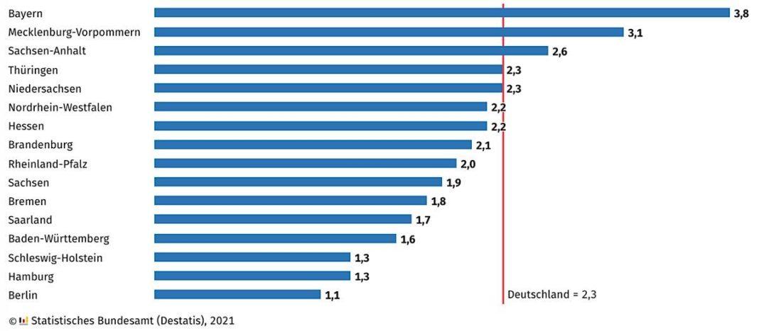 Wiederholeranteil an allgemeinbildenden Schulen im Schuljahr 2019/20 in % (Quelle: DESTATIS)