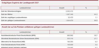 Endgültiges Ergebnis der Landtagswahl 2021