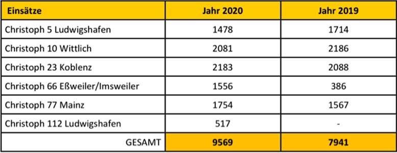 Rettungshubschraubereinsätze in 2019 und 2020 (Quelle: ADAC Pfalz)