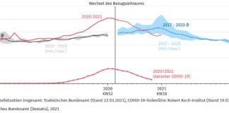 Wöchentliche Sterbefallzahlen in Deutschland(gestrichelte Werte enthalten Schätzanteil)