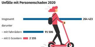 Unfälle mit E-Scootern 2020 (Quelle: DESTATIS)