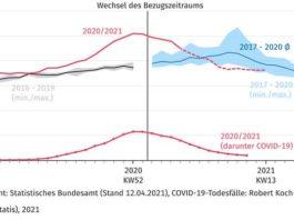 Wöchentliche Sterbefallzahlen in Deutschland (gestrichelte Werte enthalten Schätzanteil) (Quelle: DESTATIS)